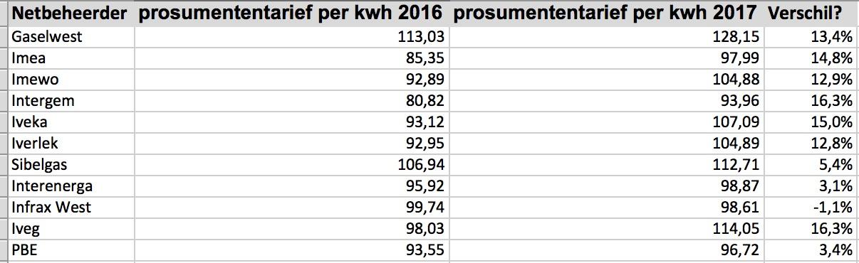 prosumententarief 2017 verschil 2016